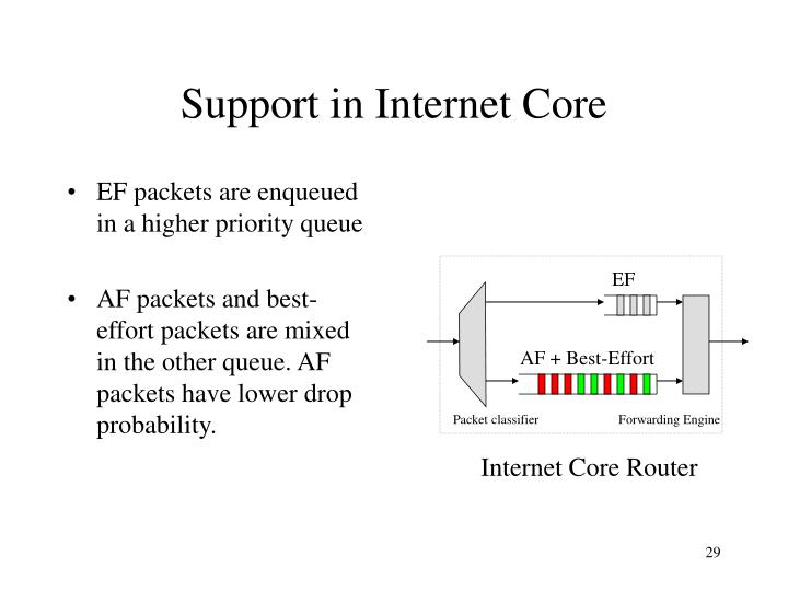 Support in Internet Core