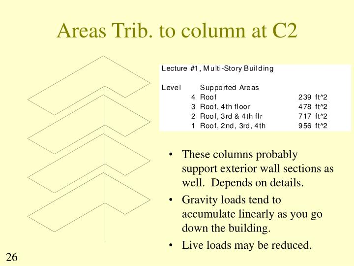 Areas Trib. to column at C2