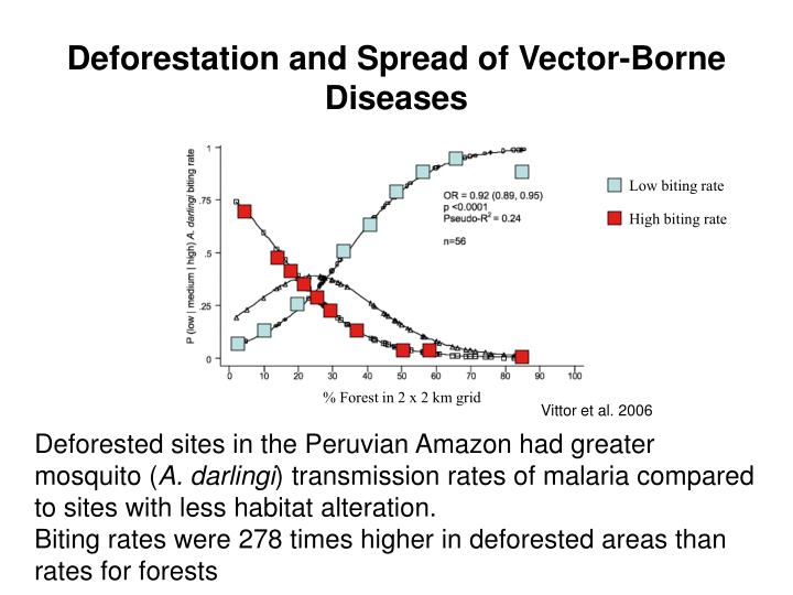 Deforestation and Spread of Vector-Borne Diseases
