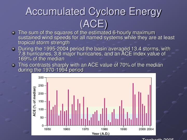 Accumulated Cyclone Energy (ACE)