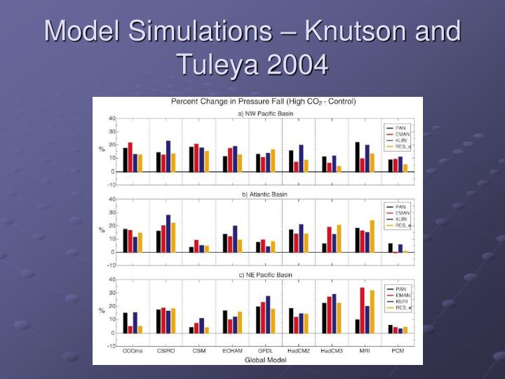 Model Simulations – Knutson and Tuleya 2004