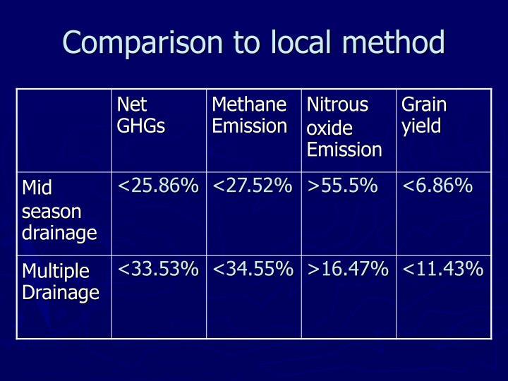 Comparison to local method