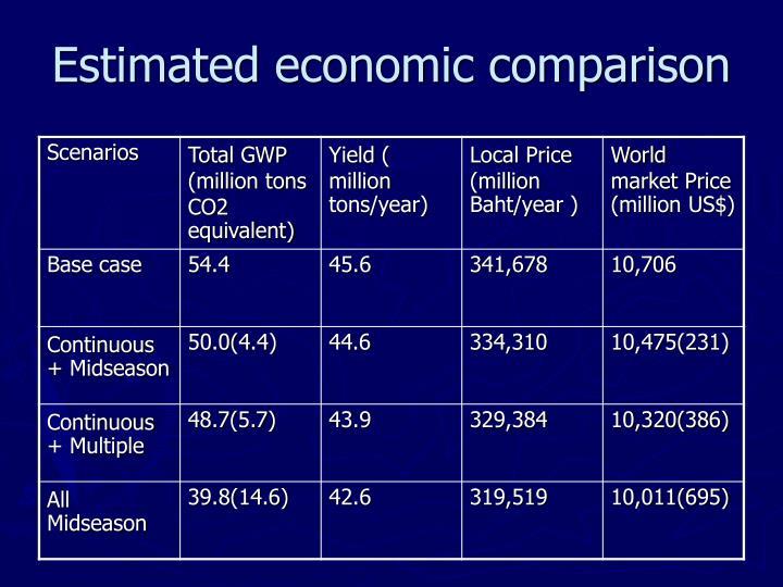 Estimated economic comparison