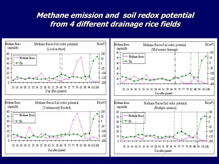 Methane emission and  soil redox potential