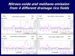 nitrous oxide and methane emission from 4 different drainage rice fields