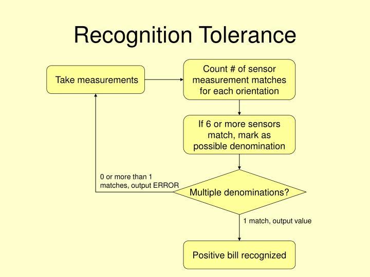 Recognition Tolerance