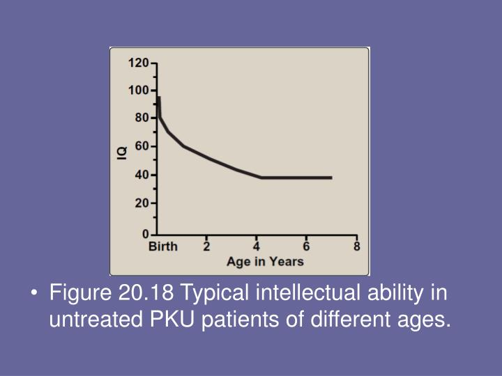 Figure 20.18 Typical intellectual ability in untreated PKU patients of different ages.