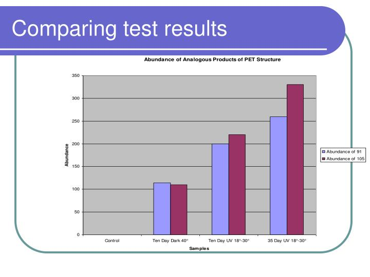 Comparing test results