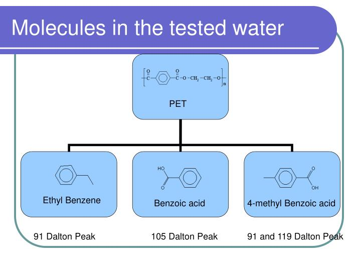 Molecules in the tested water