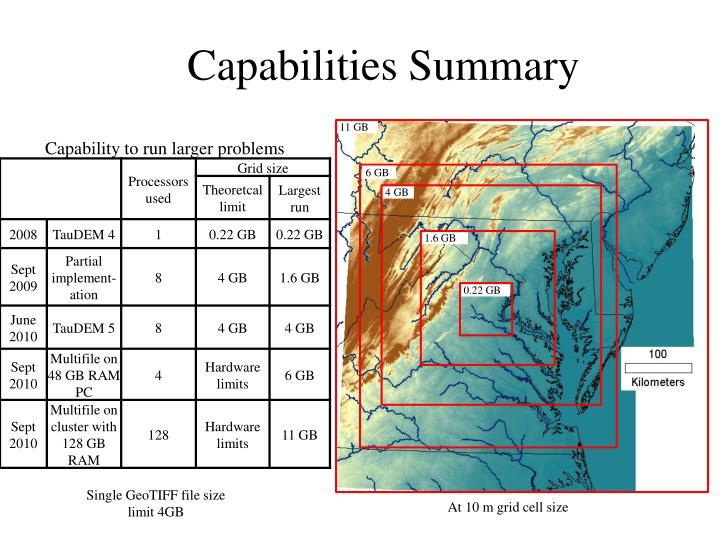 Capabilities Summary
