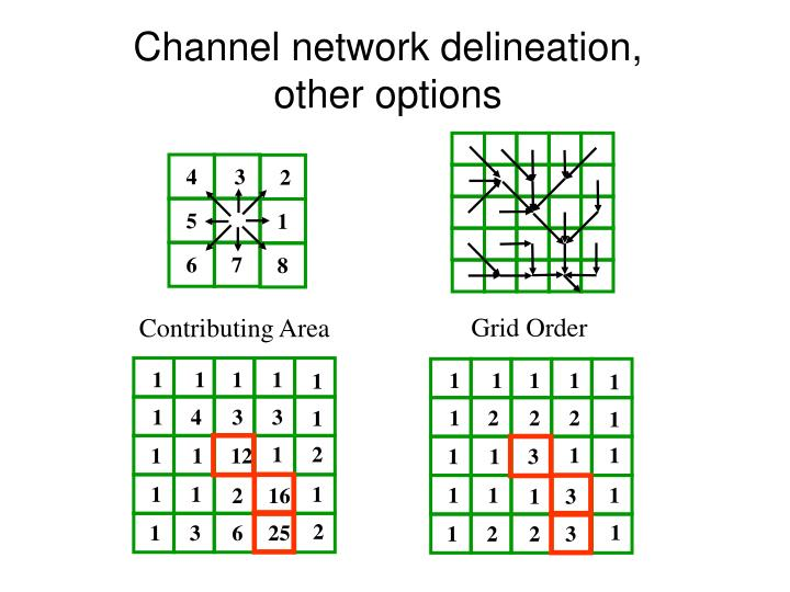 Channel network delineation, other options