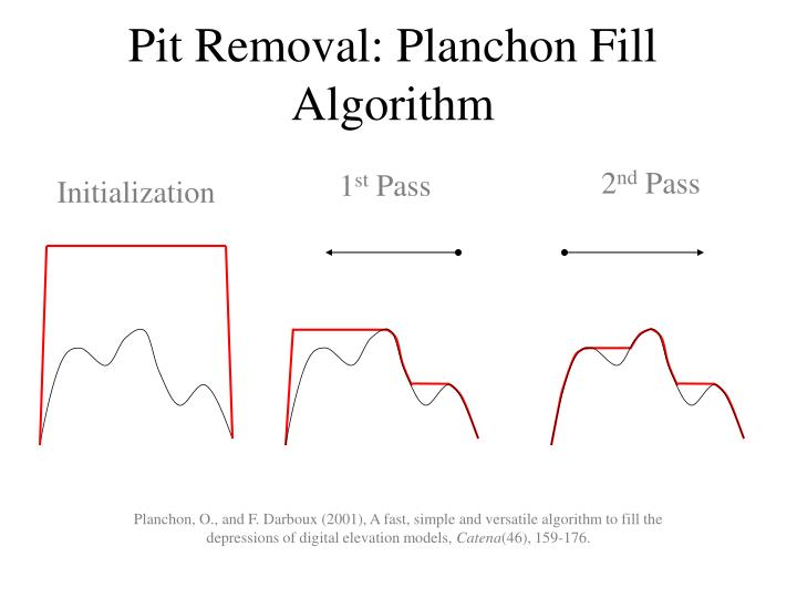Pit Removal: Planchon Fill Algorithm