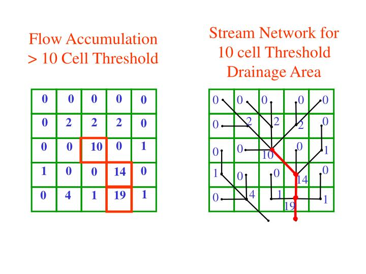 Stream Network for 10 cell Threshold Drainage Area