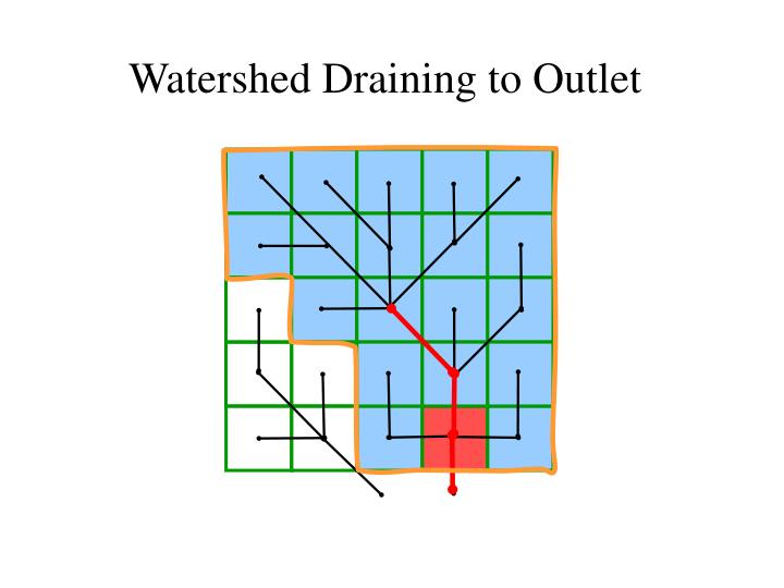 Watershed Draining to Outlet