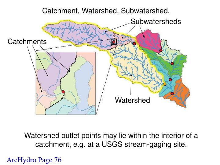 Catchment, Watershed, Subwatershed.