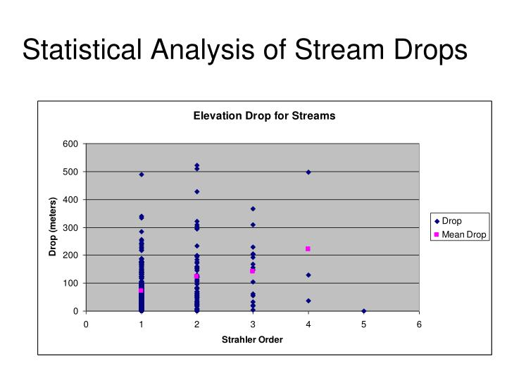 Statistical Analysis of Stream Drops