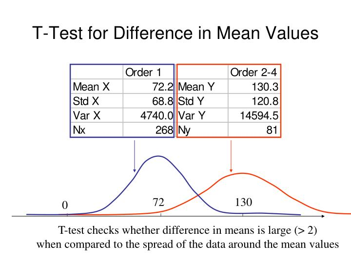 T-Test for Difference in Mean Values