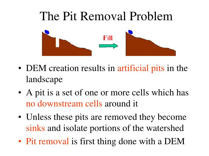 The Pit Removal Problem