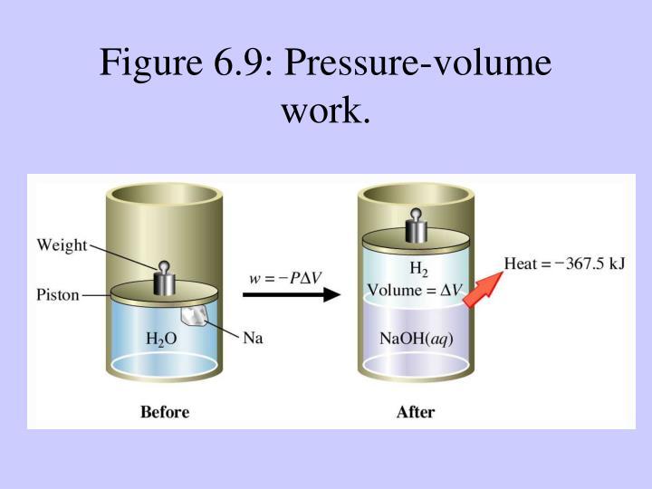 Figure 6.9: Pressure-volume work.