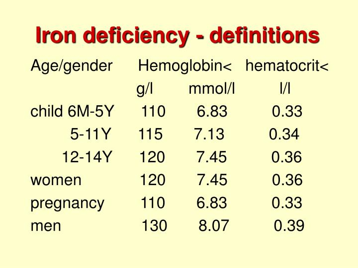 Iron deficiency - definitions