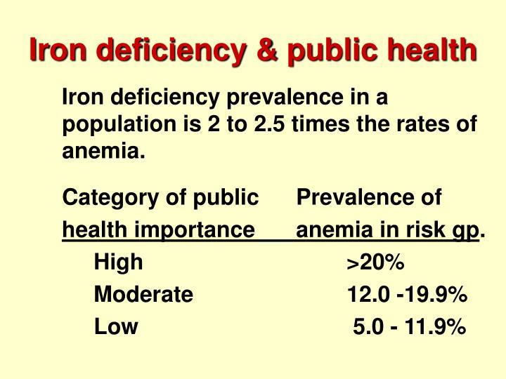 Iron deficiency & public health