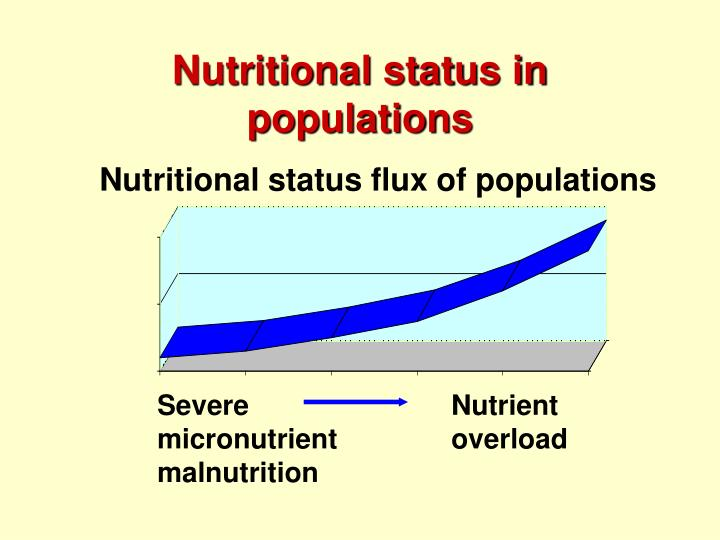 Nutritional status in populations