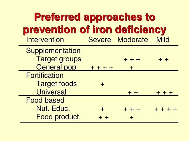 Preferred approaches to prevention of iron deficiency