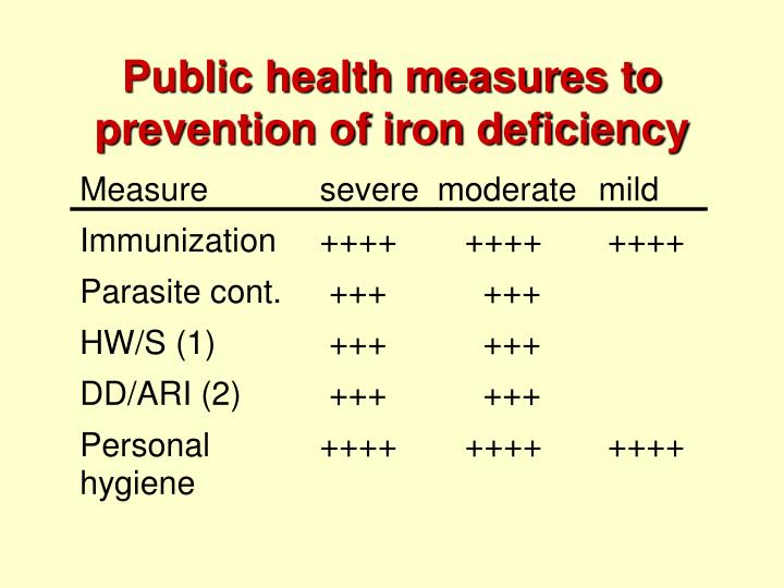 Public health measures to prevention of iron deficiency