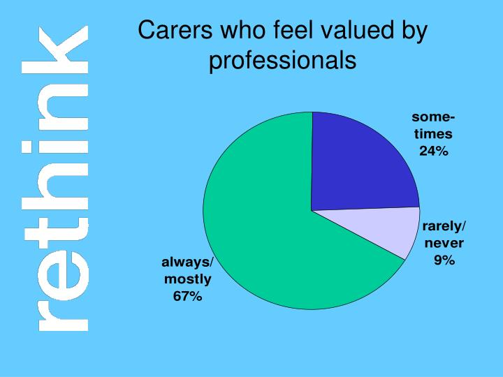 Carers who feel valued by professionals