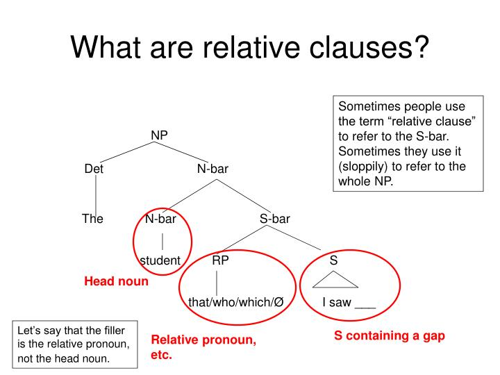 What are relative clauses?