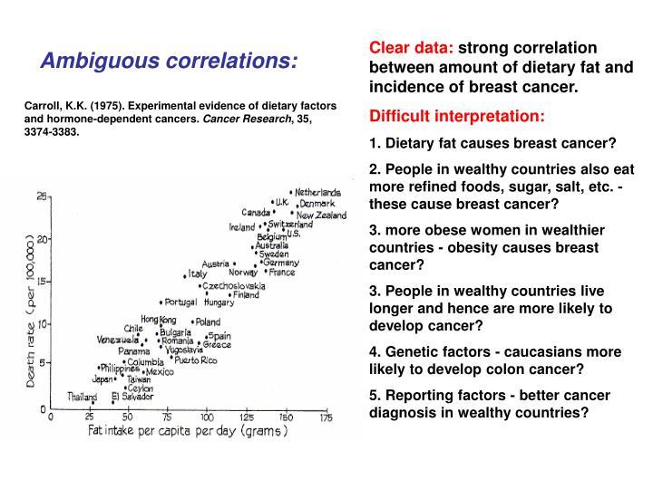Ambiguous correlations: