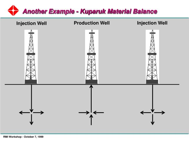 Another Example - Kuparuk Material Balance