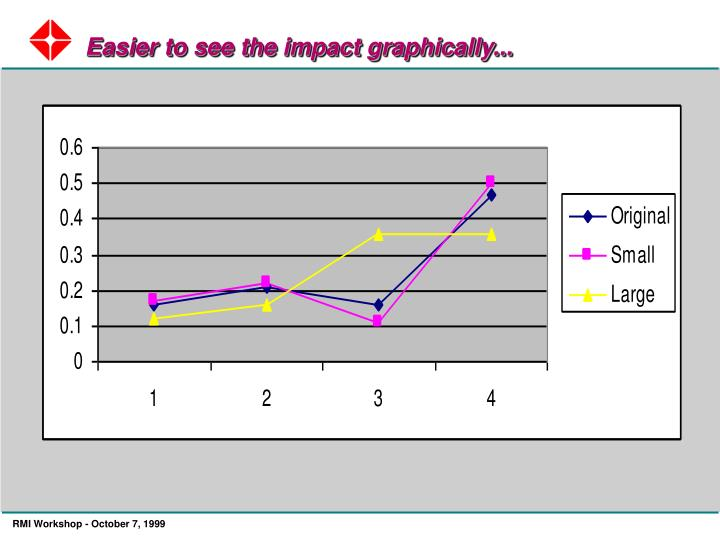 Easier to see the impact graphically...