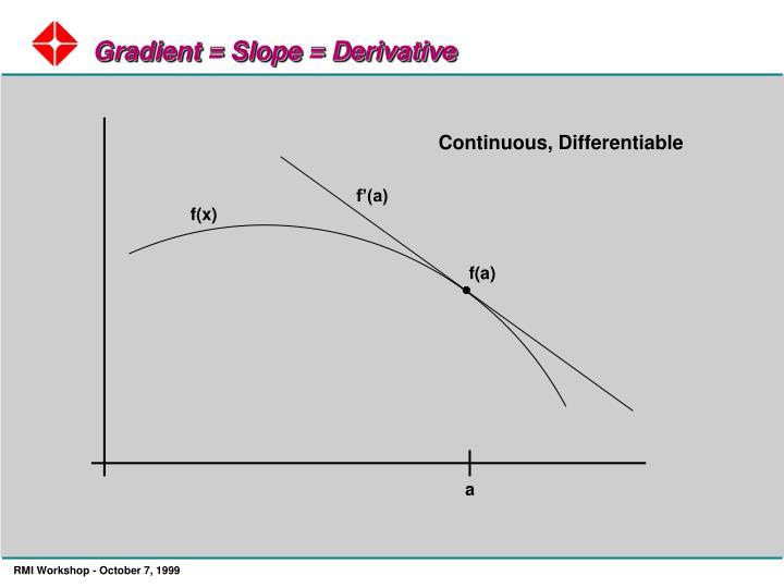 Gradient = Slope = Derivative