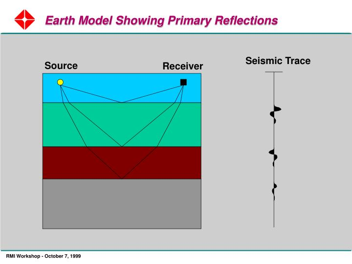 Earth Model Showing Primary Reflections