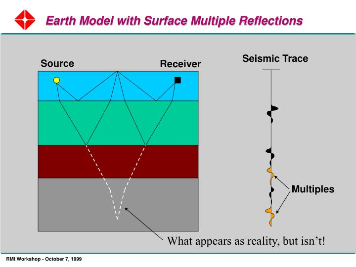 Earth Model with Surface Multiple Reflections