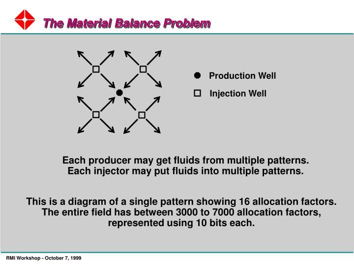 The Material Balance Problem