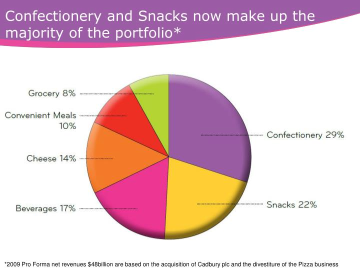 Confectionery and Snacks now make up the majority of the portfolio*