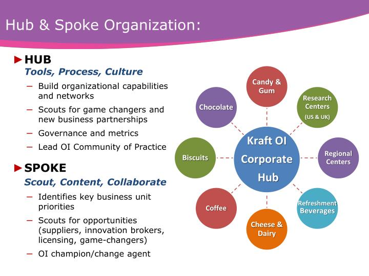 Hub & Spoke Organization: