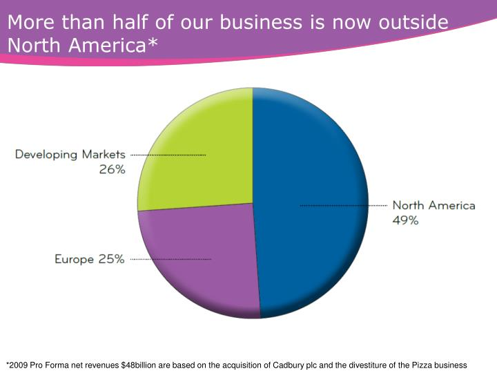 More than half of our business is now outside