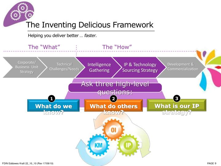 The Inventing Delicious Framework