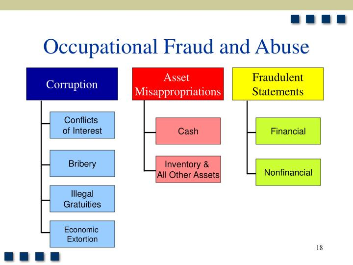 occupational fraud research Ex 1 -- ch 5 study guide by jujuftw includes 33  according to the 2012 report to the nations on occupational fraud and  she is supposed to research .