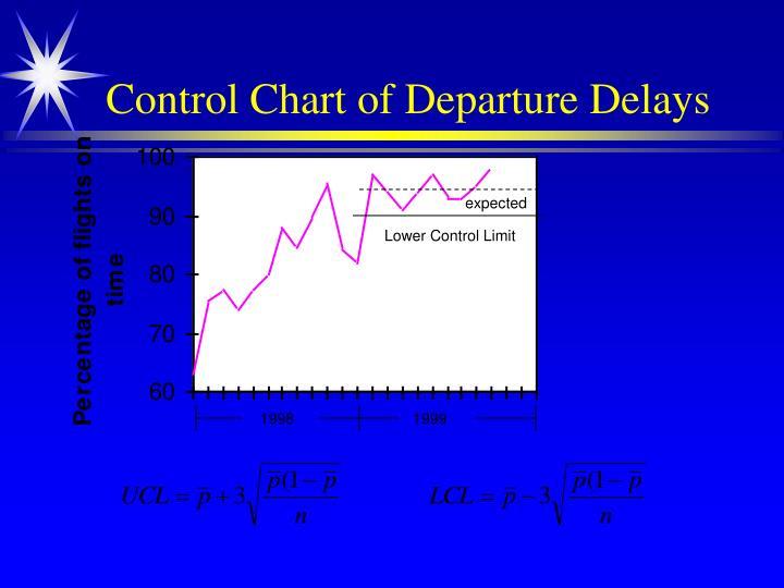 Control Chart of Departure Delays