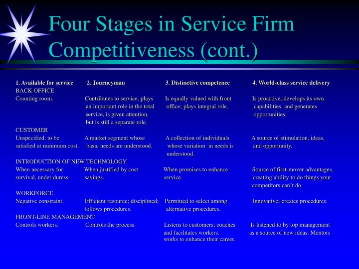 Four Stages in Service Firm Competitiveness (cont.)