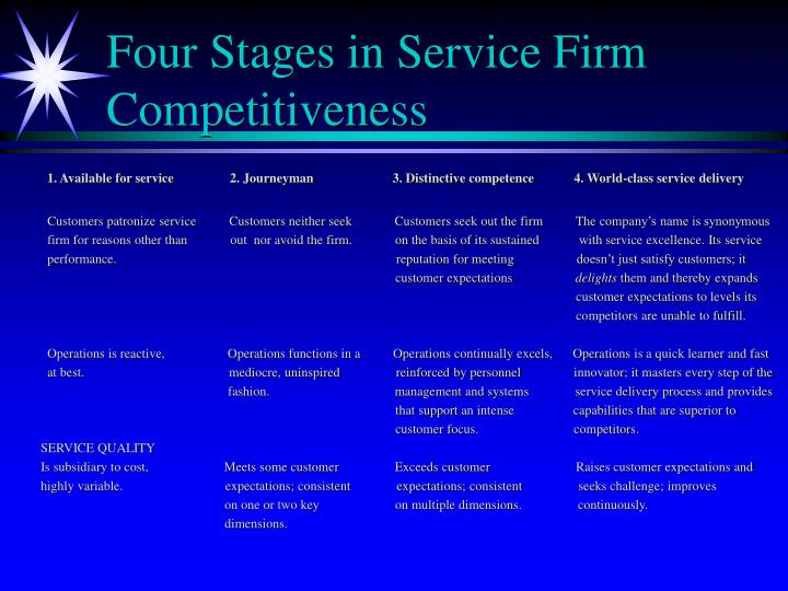 Four Stages in Service Firm Competitiveness
