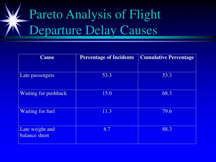 Pareto Analysis of Flight Departure Delay Causes