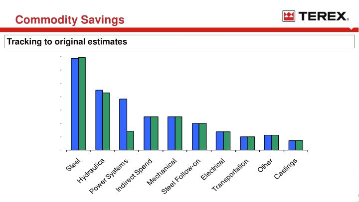 Commodity Savings
