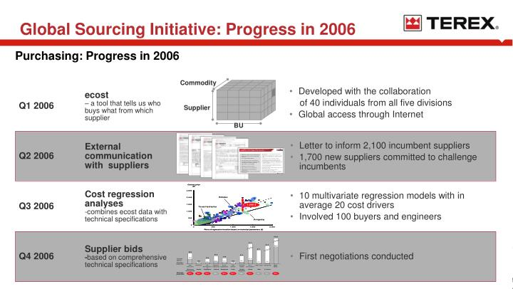 Global Sourcing Initiative: Progress in 2006