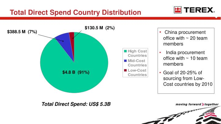 Total Direct Spend Country Distribution