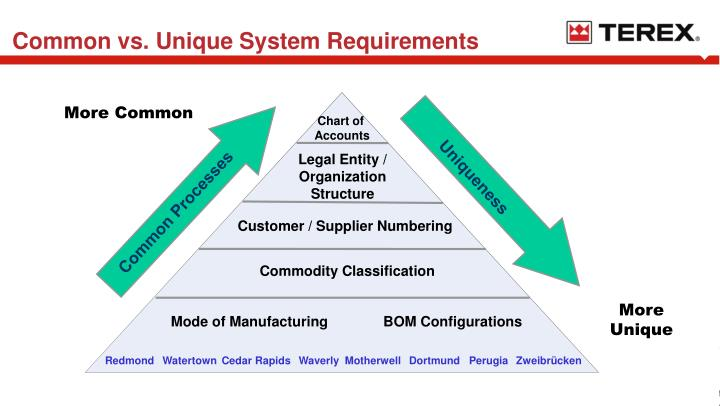 Common vs. Unique System Requirements